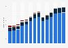 Branchenumsatz Gießereien in Ungarn von 2011-2023
