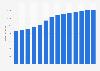 Branchenumsatz Vermietung, Verpachtung von Immobilien in Ungarn von 2011-2023
