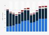 Branchenumsatz Herstellung/ Verleih von Filmen sowie Kinos in Ungarn von 2011-2023