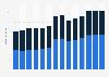 Branchenumsatz Herstellung v. Metall-Heizkörpern/-Behältern in Ungarn von 2011-2023