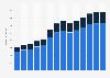 Branchenumsatz Dachdeckerei/ Zimmerei u.ä. Bautätigkeiten in Ungarn von 2011-2023