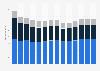 Branchenumsatz Baugewerbe in Italien von 2011-2023