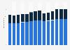 Branchenumsatz Herstellung von Gummi- und Kunststoffwaren in Italien von 2011-2023