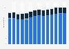Branchenumsatz Herstellung von pharmazeutischen Erzeugnissen in Italien von 2011-2023