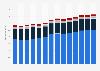 Branchenumsatz Sonstige freiberufliche, wissenschaftl., techn. Tätigkeiten in Italien von 2011-2023