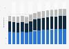 Branchenumsatz Sammlung und Beseitigung von Abfällen, Rückgewinnung in Italien von 2011-2023
