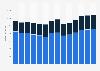 Branchenumsatz Herstellung v. Schleifkörpern/ Schleifmitteln auf Unterlage in Italien von 2011-2023