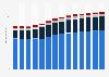 Branchenumsatz Wasserversorgung/ Beseitigung Umweltverschmutzungen in Italien von 2011-2023