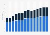 Branchenumsatz Großhandel mit Geräten der IKT in Italien von 2011-2023