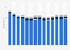 Branchenumsatz Inkassobüros/Auskunfteien/sonstige Dienstl. in Italien von 2011-2023