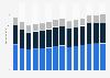 Branchenumsatz Bauinstallation in Italien von 2011-2023