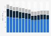 Branchenumsatz Einzelhandel an Verkaufsständen/ auf Märkten in Italien von 2011-2023