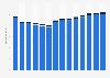 Branchenumsatz Verlagswesen in Italien von 2011-2023