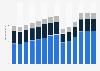 Branchenumsatz Catering und Kantinen auf Lizenzbasis in Italien von 2011-2023