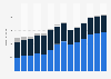 Branchenumsatz Vermietung von Gebrauchsgütern in Italien von 2011-2023