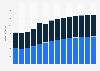 Branchenumsatz Vermittlung/Verwaltung von Immob. für Dritte in Italien von 2011-2023