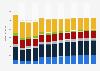 Branchenumsatz Reparatur von Gebrauchsgütern in Italien von 2010-2022