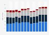 Branchenumsatz Gießereien in Italien von 2011-2023
