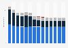 Branchenumsatz Telekommunikation in Italien von 2011-2023