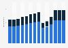 Branchenumsatz Gastgewerbe in Italien von 2011-2023
