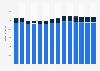 Branchenumsatz Informationsdienstleistungen in Italien von 2011-2023
