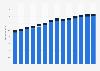 Branchenumsatz Public-Relations- und Unternehmensberatung in Italien von 2011-2023