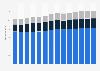 Branchenumsatz Reinigung von Gebäuden/Straßen/Verkehrsmitt. in Italien von 2011-2023