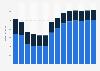 Branchenumsatz Korrespondenz- und Nachrichtenbüros in Italien von 2010-2022