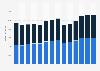 Branchenumsatz Herstellung von Gummiwaren in Italien von 2011-2023