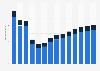 Branchenumsatz Gasversorgung in Italien von 2011-2023