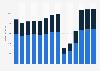 Branchenumsatz Reisebüros und Reiseveranstalter in Italien von 2011-2023