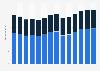 Branchenumsatz Stahl- und Leichtmetallbau in Italien von 2011-2023