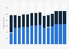 Branchenumsatz Herst. von Elektromotoren, Generatoren u.Ä. in Italien von 2011-2023
