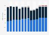 Branchenumsatz Schifffahrt in Italien von 2011-2023