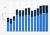 Branchenumsatz Schiff- und Bootsbau in Italien von 2011-2023
