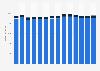 Branchenumsatz Datenverarbeitung, Hosting und Webportale in Italien von 2011-2023