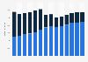 Branchenumsatz Werbebranche in Italien von 2011-2023