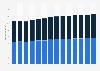 Branchenumsatz Rechts- und Steuerberatung, Wirtschaftsprüfung in Italien von 2011-2023
