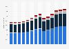 Branchenumsatz Vermietung von beweglichen Sachen in Italien von 2011-2023