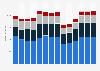 Branchenumsatz Herstellung/ Verleih von Filmen sowie Kinos in Italien von 2011-2023