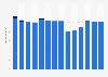 Branchenumsatz Herst. von Druckerzeugn., Vervielfält. von Datenträgern in Italien von 2011-2023