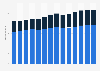 Branchenumsatz Herstellung von Papier, Pappe und Waren daraus in Italien von 2011-2023