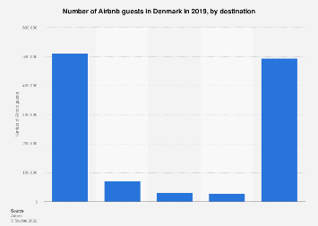 Number of Airbnb guests in Denmark 2017, by destination