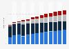 Branchenumsatz Herstellung/ Verleih von Filmen sowie Kinos in Lettland von 2011-2023