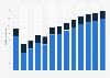 Branchenumsatz Versand- und Internet-Einzelhandel in Luxemburg von 2010-2022