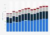 Branchenumsatz Vorbereitende Baustellenarbeiten und sonstiges Ausbaugewerbe in Luxemburg von 2010-2022