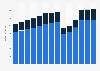 Branchenumsatz Gastgewerbe in Luxemburg von 2011-2023