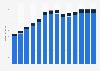 Branchenumsatz Public-Relations- und Unternehmensberatung in Luxemburg von 2011-2023