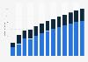 Branchenumsatz Datenverarbeitung, Hosting und Webportale in Lettland von 2011-2023