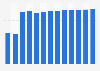 Branchenumsatz Einzelhandel mit Telefonen in Luxemburg von 2010-2022
